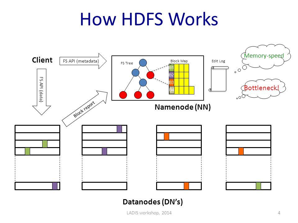 How HDFS Works B1 B2 B3 Namenode (NN) Datanodes (DN's) FS API (metadata) FS API (data) Client Bottleneck.