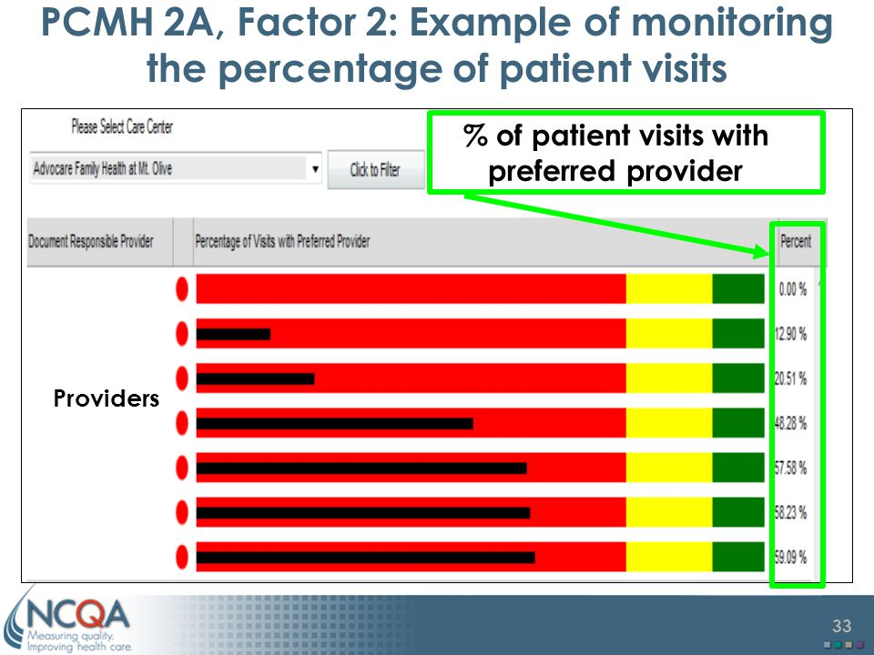 33 PCMH 2A, Factor 2: Example of monitoring the percentage of patient visits % of patient visits with preferred provider Providers