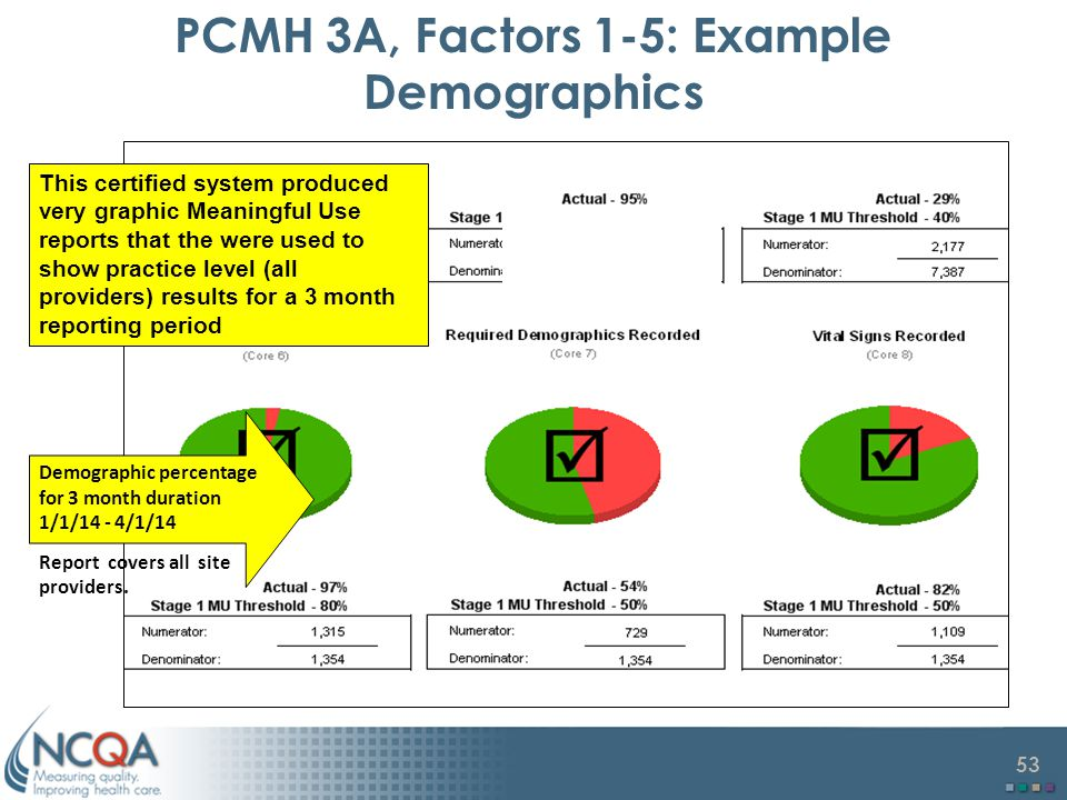 53 PCMH 3A, Factors 1-5: Example Demographics Demographic percentage for 3 month duration 1/1/14 - 4/1/14 Report covers all site providers.