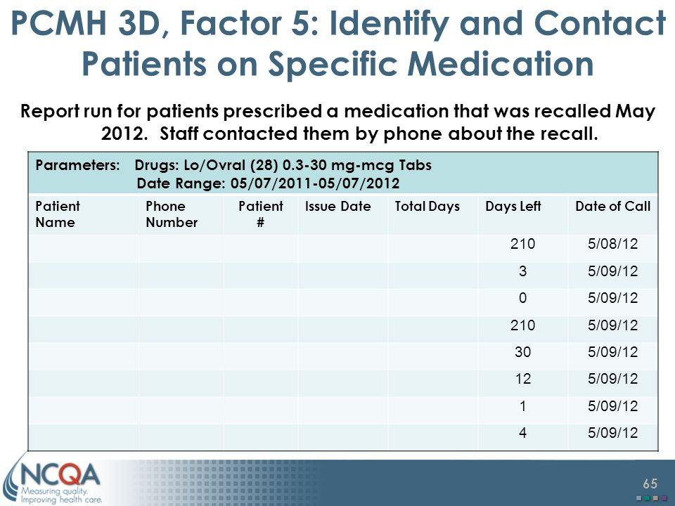 65 PCMH 3D, Factor 5: Identify and Contact Patients on Specific Medication Report run for patients prescribed a medication that was recalled May 2012.