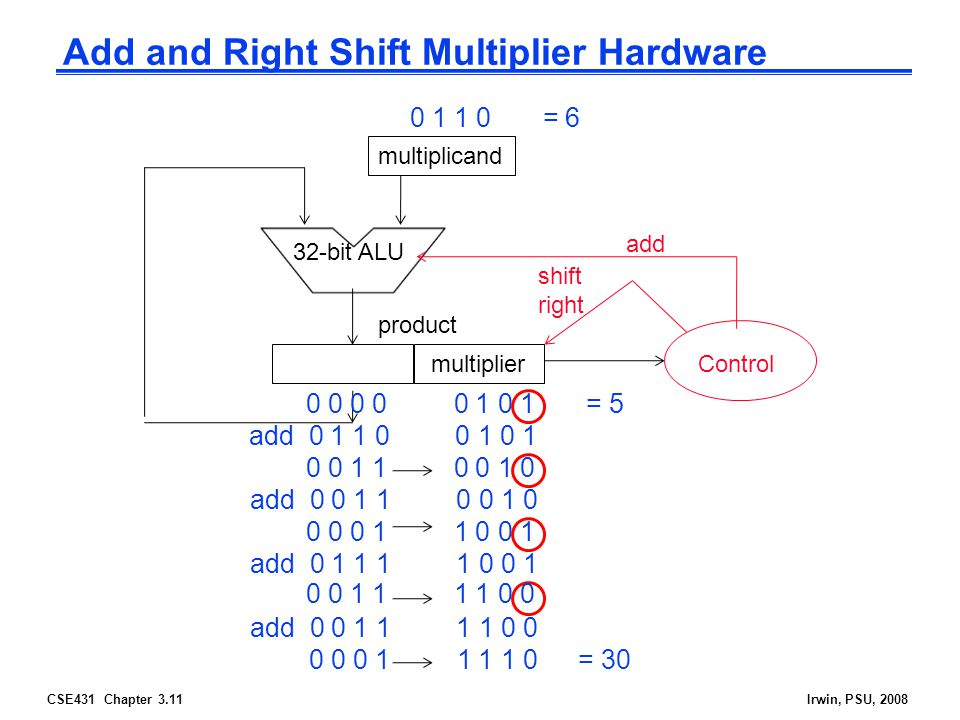 CSE431 Chapter 3.11Irwin, PSU, 2008 Add and Right Shift Multiplier Hardware multiplicand 32-bit ALU multiplier Control add shift right product 0 1 1 0 = 6 0 0 0 0 0 1 0 1 = 5 add 0 1 1 0 0 1 0 1 0 0 1 1 0 0 1 0 add 0 0 1 1 0 0 1 0 0 0 0 1 1 0 0 1 add 0 1 1 1 1 0 0 1 0 0 0 1 1 1 1 0 add 0 0 1 1 1 1 0 0 0 0 1 1 1 1 0 0 = 30