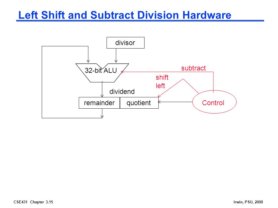 CSE431 Chapter 3.15Irwin, PSU, 2008 Left Shift and Subtract Division Hardware divisor 32-bit ALU quotient Control subtract shift left dividend remainder