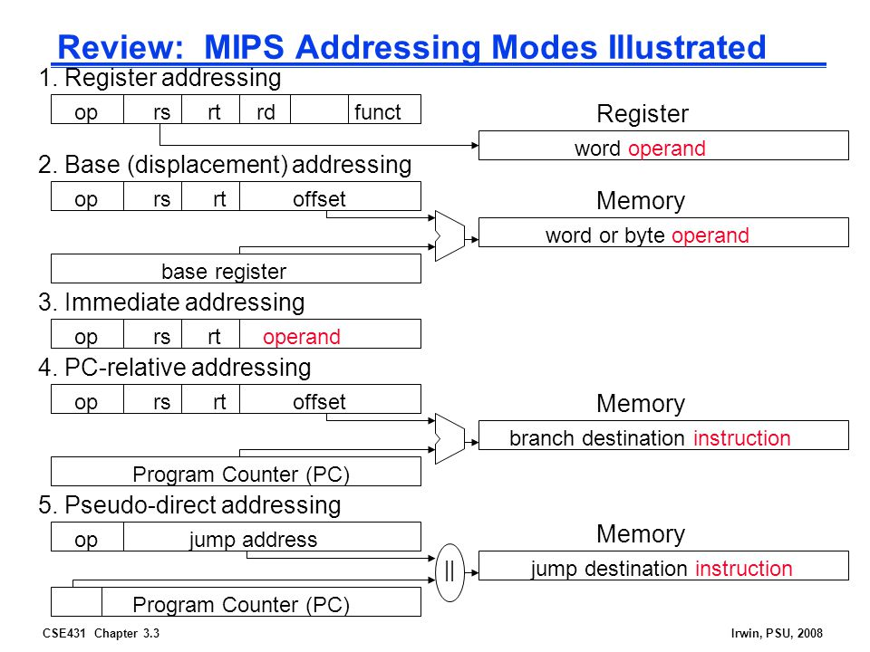 CSE431 Chapter 3.3Irwin, PSU, 2008 Review: MIPS Addressing Modes Illustrated 1.