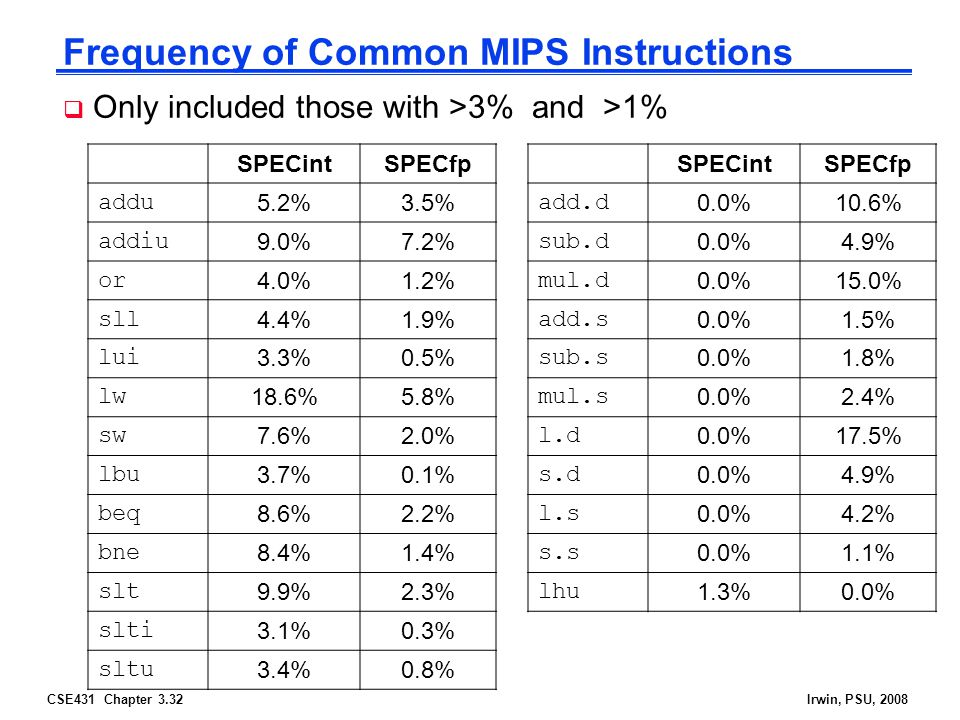 CSE431 Chapter 3.32Irwin, PSU, 2008 Frequency of Common MIPS Instructions  Only included those with >3% and >1% SPECintSPECfp addu 5.2%3.5% addiu 9.0%7.2% or 4.0%1.2% sll 4.4%1.9% lui 3.3%0.5% lw 18.6%5.8% sw 7.6%2.0% lbu 3.7%0.1% beq 8.6%2.2% bne 8.4%1.4% slt 9.9%2.3% slti 3.1%0.3% sltu 3.4%0.8% SPECintSPECfp add.d 0.0%10.6% sub.d 0.0%4.9% mul.d 0.0%15.0% add.s 0.0%1.5% sub.s 0.0%1.8% mul.s 0.0%2.4% l.d 0.0%17.5% s.d 0.0%4.9% l.s 0.0%4.2% s.s 0.0%1.1% lhu 1.3%0.0%