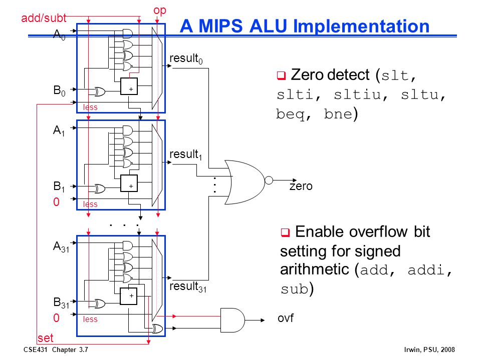 CSE431 Chapter 3.7Irwin, PSU, 2008 A MIPS ALU Implementation + A1A1 B1B1 result 1 less + A0A0 B0B0 result 0 less + A 31 B 31 result 31 less...