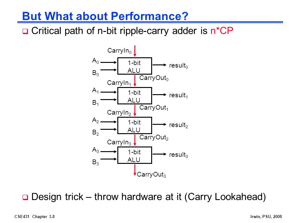 CSE431 Chapter 3.8Irwin, PSU, 2008 But What about Performance.