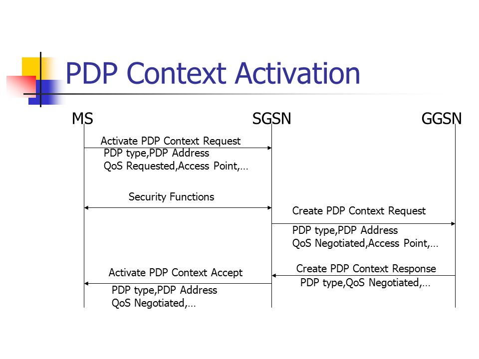 PDP Context Activation MS SGSN GGSN Activate PDP Context Request Security Functions Activate PDP Context Accept Create PDP Context Request Create PDP