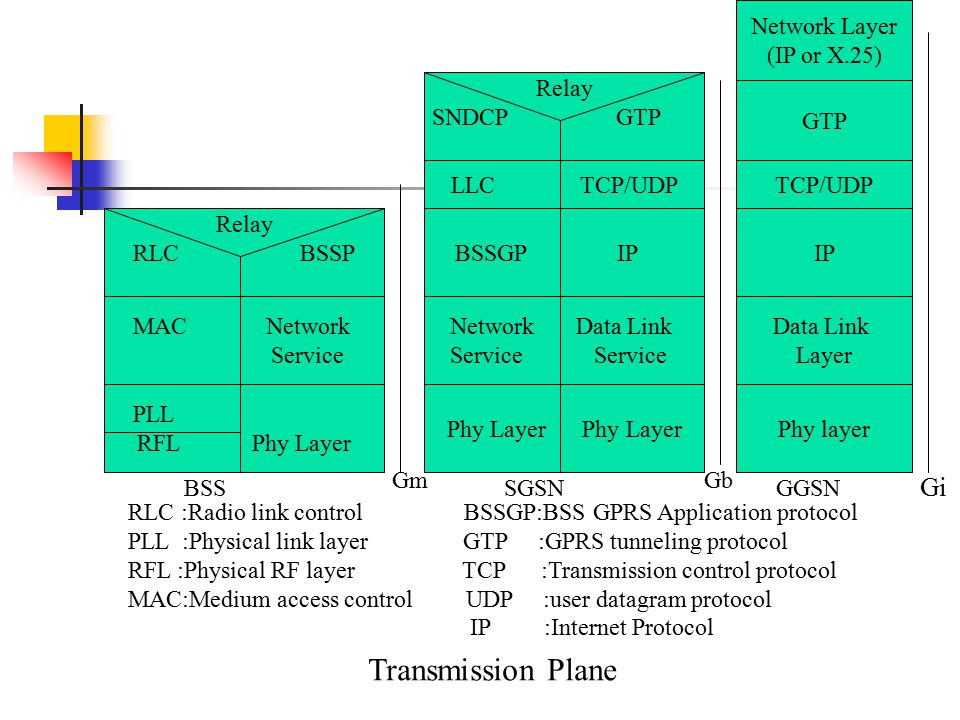 PLL RFL Phy Layer MAC Network Service Relay RLC BSSP Phy Layer Network Data Link Service BSSGP IP LLC TCP/UDP Relay SNDCP GTP Phy layer Data Link Layer IP TCP/UDP Network Layer (IP or X.25) GTP RLC :Radio link control BSSGP:BSS GPRS Application protocol PLL :Physical link layer GTP :GPRS tunneling protocol RFL :Physical RF layer TCP :Transmission control protocol MAC:Medium access control UDP :user datagram protocol IP :Internet Protocol Transmission Plane BSSSGSNGGSN GmGb Gi