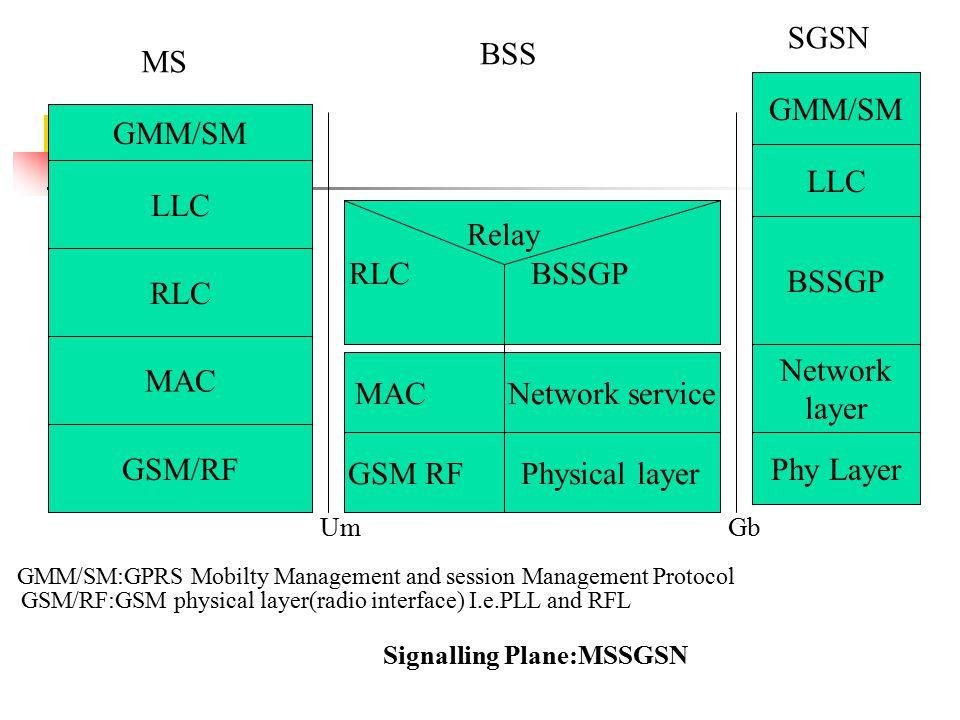 Application LLC RLC MAC GSM/RF GMM/SM GSM RF Physical layer MAC Network service Relay RLC BSSGP Phy Layer Network layer BSSGP LLC GMM/SM MS BSS SGSN GMM/SM:GPRS Mobilty Management and session Management Protocol GSM/RF:GSM physical layer(radio interface) I.e.PLL and RFL Signalling Plane:MSSGSN UmGb