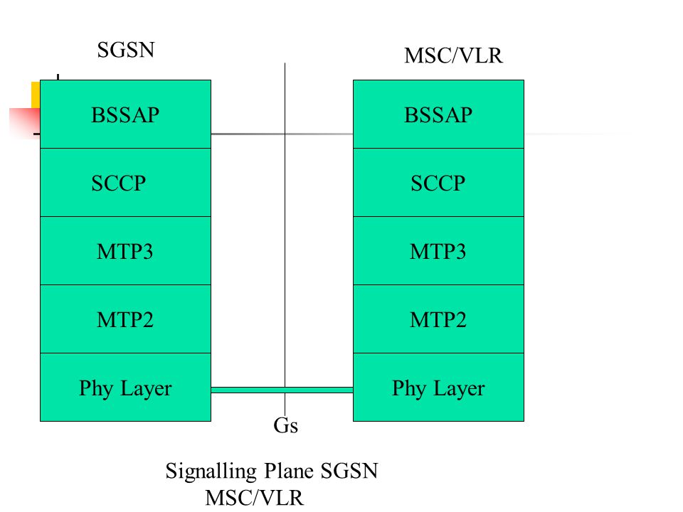 BSSAP SCCP MTP3 MTP2 Phy Layer MTP2 MTP3 SCCP BSSAP Signalling Plane SGSN MSC/VLR SGSN MSC/VLR Gs