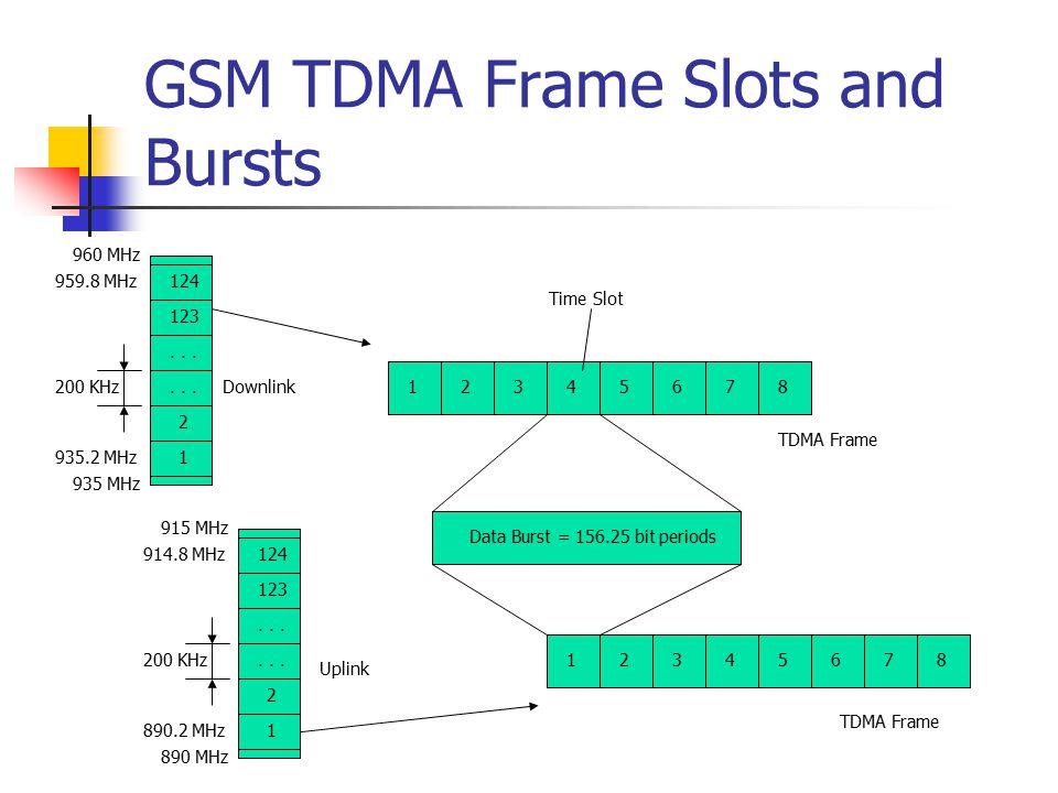 GSM TDMA Frame Slots and Bursts 1 123 2 1 124... 935 MHz 935.2 MHz 960 MHz 959.8 MHz 200 KHz 1 123 2 124... 890 MHz 890.2 MHz 915 MHz 914.8 MHz 200 KH