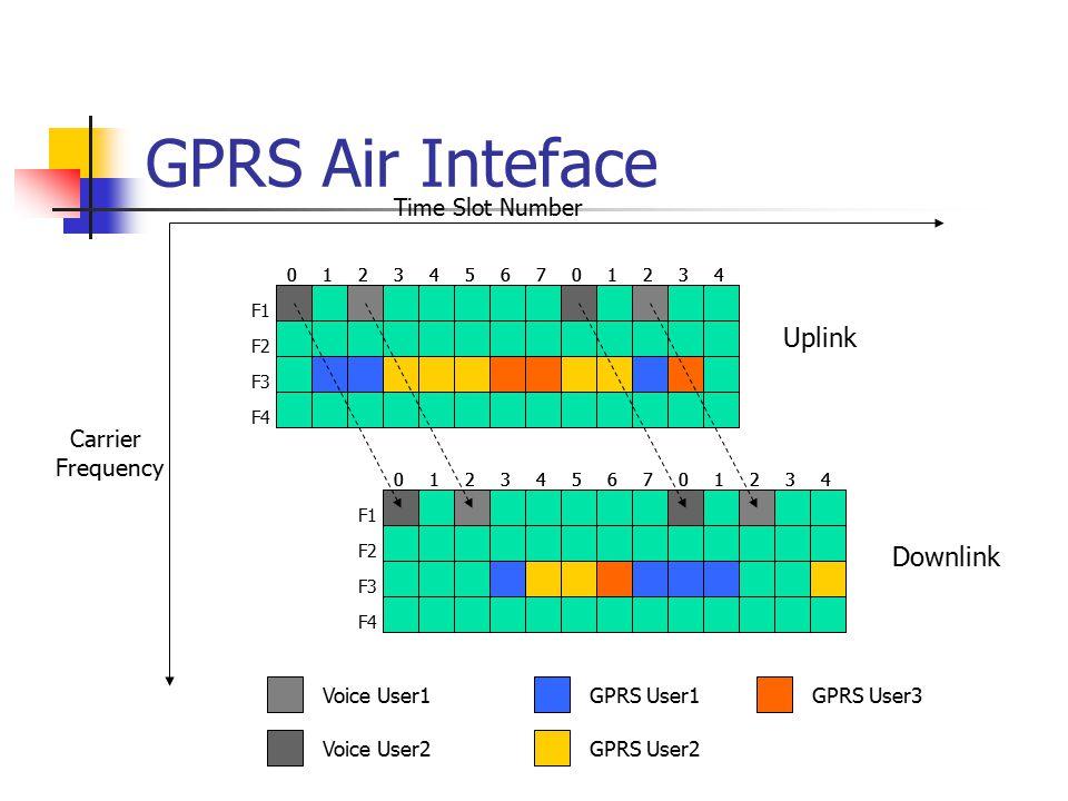 GPRS Air Inteface 01243567012340124356701234 01243567012340124356701234 Uplink Downlink Voice User1 Voice User2 GPRS User1 GPRS User2 GPRS User3 F1 F2