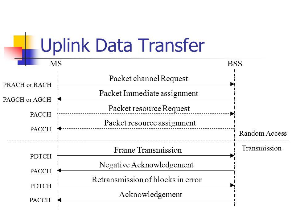 Uplink Data Transfer MSBSS PRACH or RACH PAGCH or AGCH Random Access Transmission Packet channel Request PACCH PDTCH PACCH PDTCH PACCH Packet Immediat