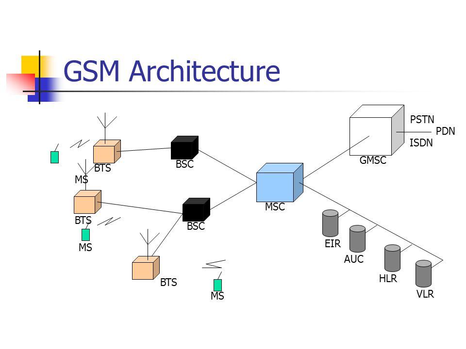 GSM Architecture BTS MS BTS MS BSC MSC GMSC MS EIR VLR HLR AUC PSTN PDN ISDN