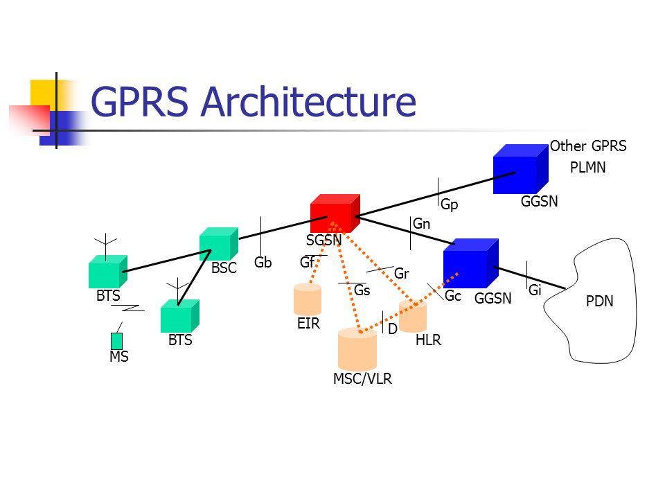 GPRS Architecture BTS MS BSC Gb SGSN Gf Gs Gr D EIR MSC/VLR HLR Gc Gn GGSN Gi PDN Gp GGSN Other GPRS PLMN