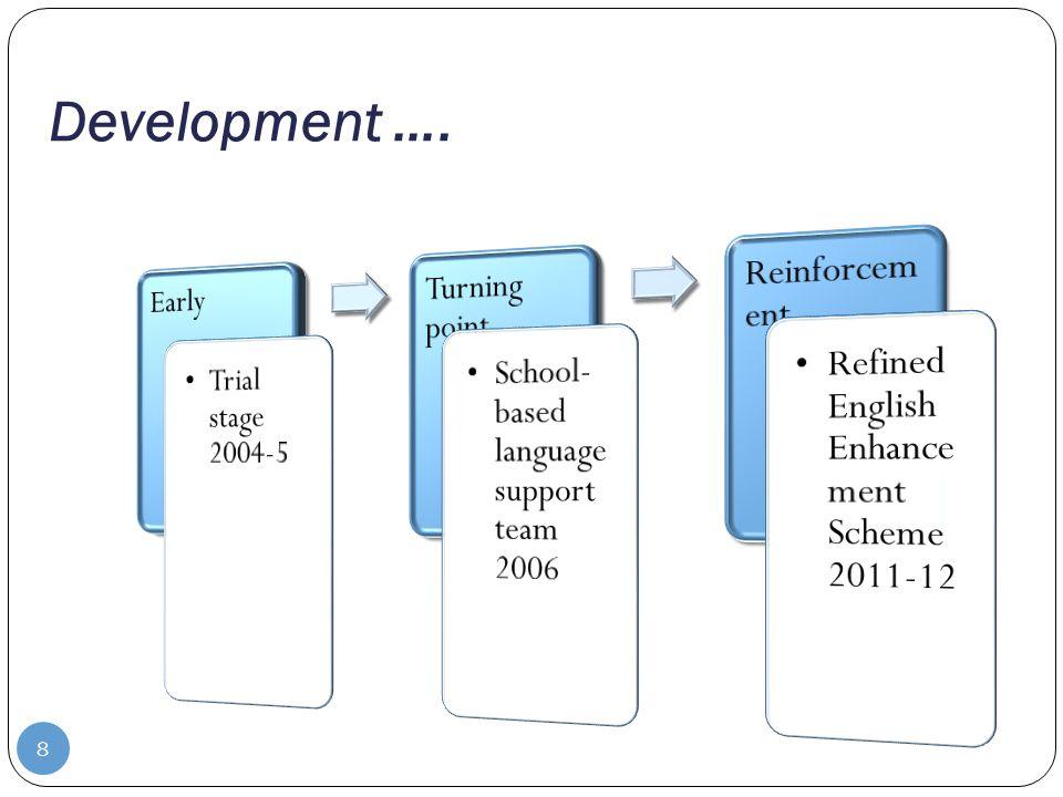 Development …. 8