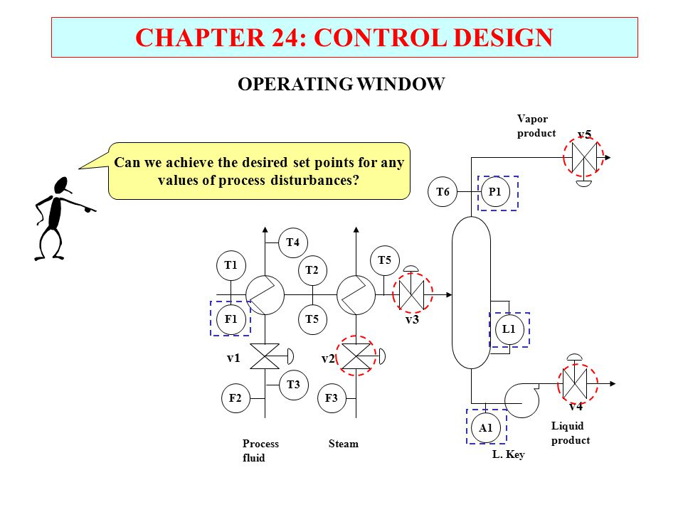 CHAPTER 24: CONTROL DESIGN OPERATING WINDOW Can we achieve the desired set points for any values of process disturbances? Vapor product Liquid product