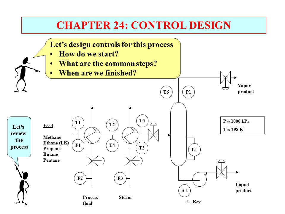 CHAPTER 24: CONTROL DESIGN Let's design controls for this process How do we start? What are the common steps? When are we finished? Feed Methane Ethan