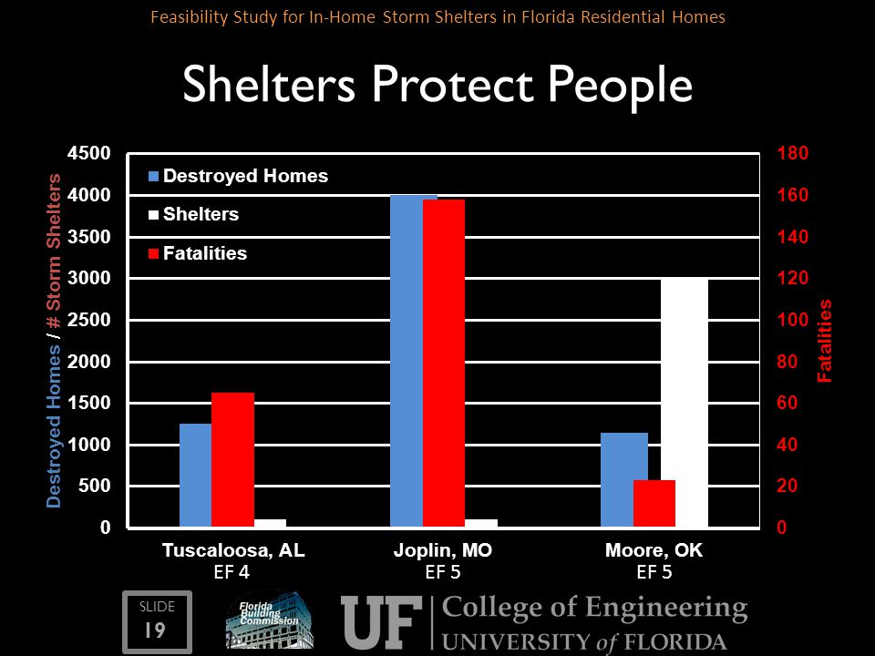 SLIDE 19 Feasibility Study for In-Home Storm Shelters in Florida Residential Homes Shelters Protect People EF 5 EF 4