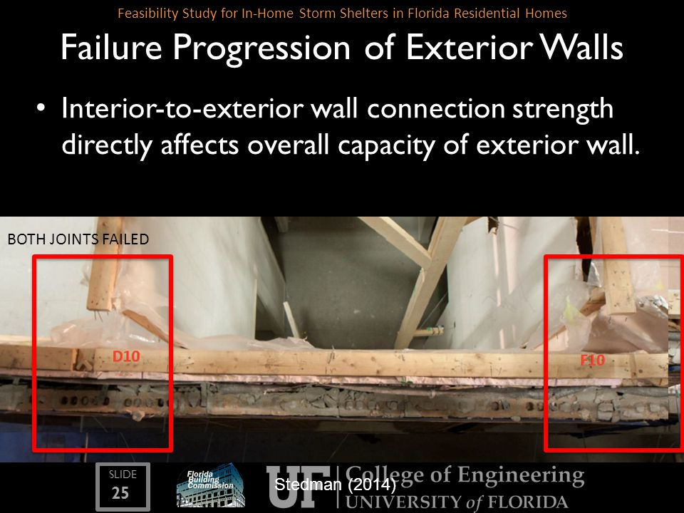 SLIDE 25 Feasibility Study for In-Home Storm Shelters in Florida Residential Homes Failure Progression of Exterior Walls Stedman (2014) Interior-to-ex