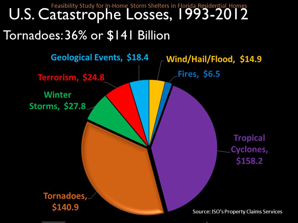SLIDE 49 Feasibility Study for In-Home Storm Shelters in Florida Residential Homes U.S. Catastrophe Losses, 1993-2012 Tornadoes: 36% or $141 Billion S