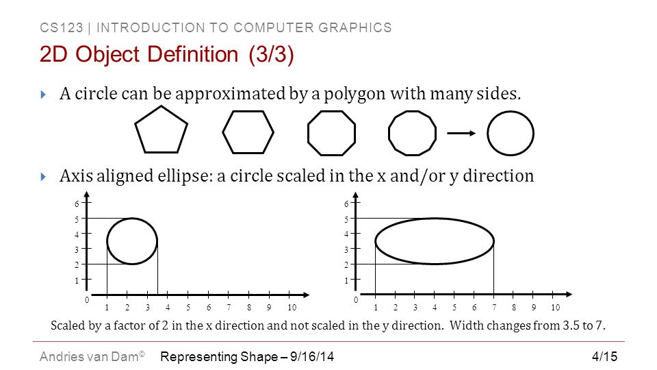 CS123   INTRODUCTION TO COMPUTER GRAPHICS Andries van Dam © 4/15  A circle can be approximated by a polygon with many sides.  Axis aligned ellipse: