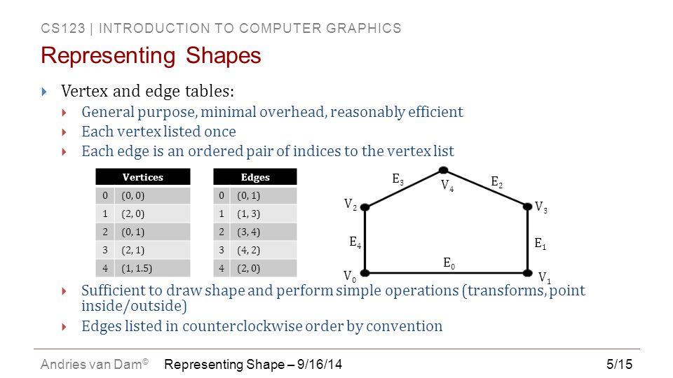 CS123   INTRODUCTION TO COMPUTER GRAPHICS Andries van Dam © 5/15  Vertex and edge tables:  General purpose, minimal overhead, reasonably efficient 