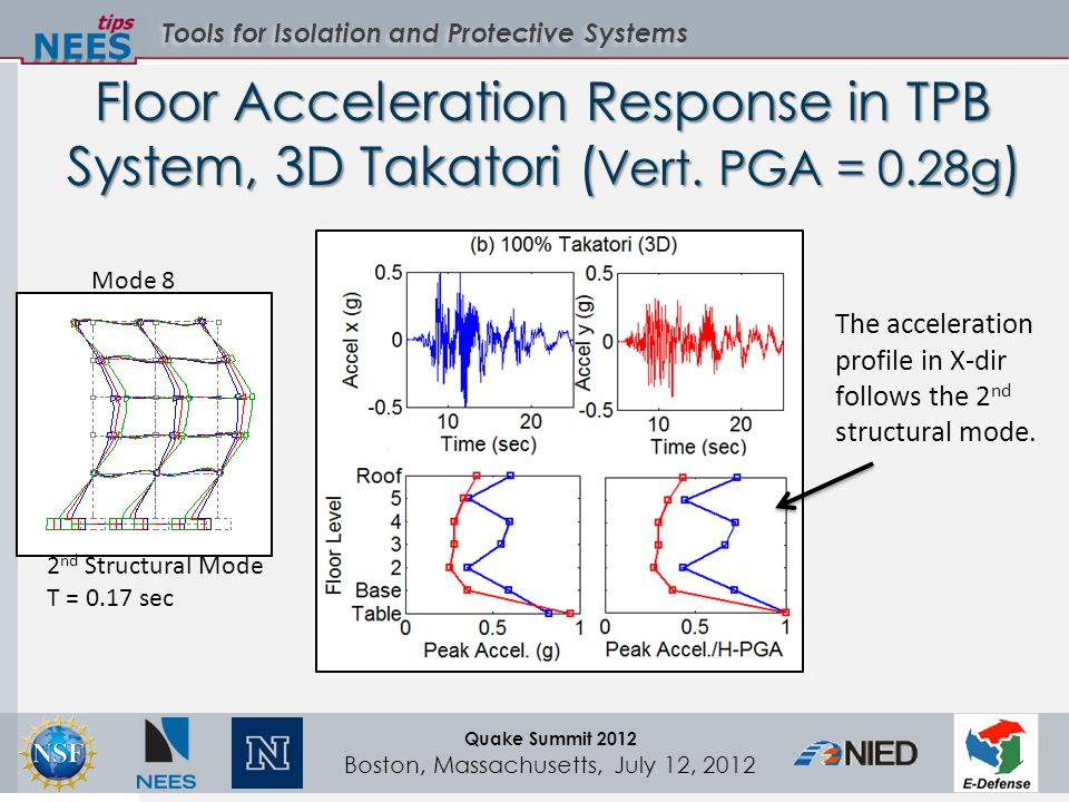 Tools for Isolation and Protective Systems Quake Summit 2012 Boston, Massachusetts, July 12, 2012 Floor Acceleration Response in TPB System, 3D Takatori ( Vert.
