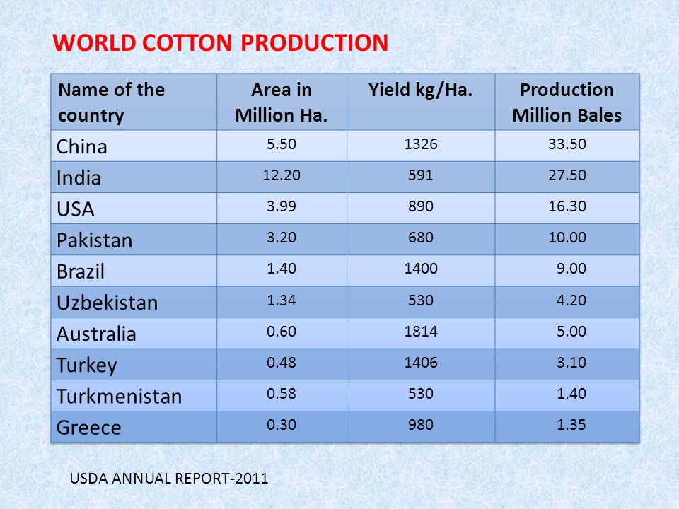  The Cotton is grown in more than 80 countries of the world.