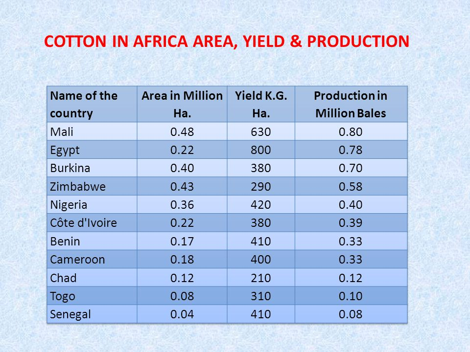 USDA ANNUAL REPORT-2011 WORLD COTTON PRODUCTION