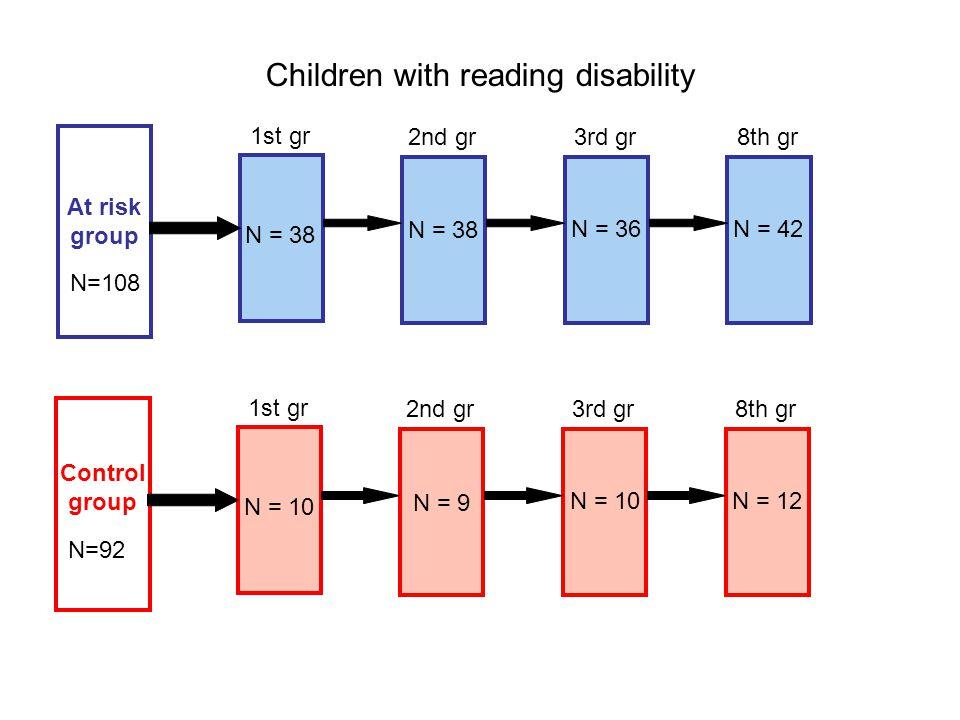 N=108 N = 38 1st gr 2nd gr At risk group Children with reading disability 3rd gr8th gr N=92 1st gr 2nd gr Control group 3rd gr8th gr N = 38 N = 36 N = 42 N = 10 N = 9 N = 10 N = 12