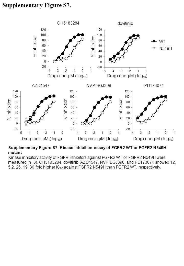 Supplementary Figure S7. Kinase inhibition assay of FGFR2 WT or FGFR2 N549H mutant Kinase inhibitory activity of FGFR inhibitors against FGFR2 WT or F
