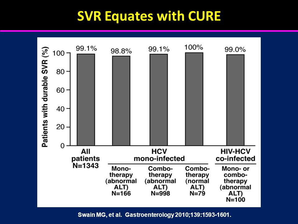 SVR Equates with CURE Swain MG, et al. Gastroenterology 2010;139:1593-1601.