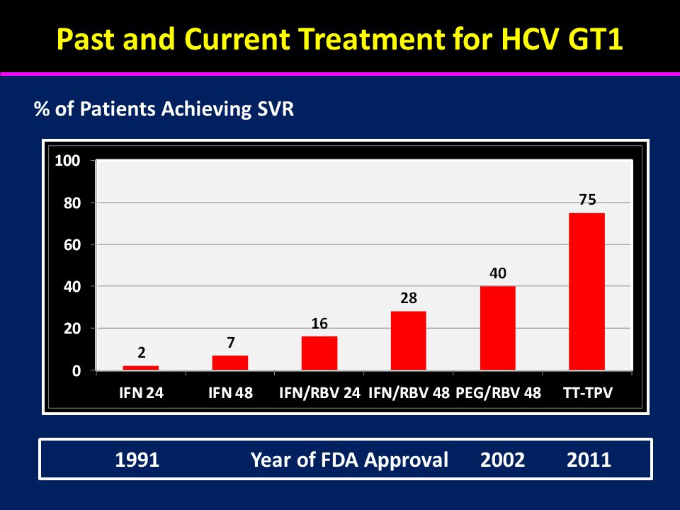 Past and Current Treatment for HCV GT1 % of Patients Achieving SVR 1991Year of FDA Approval 2002 2011