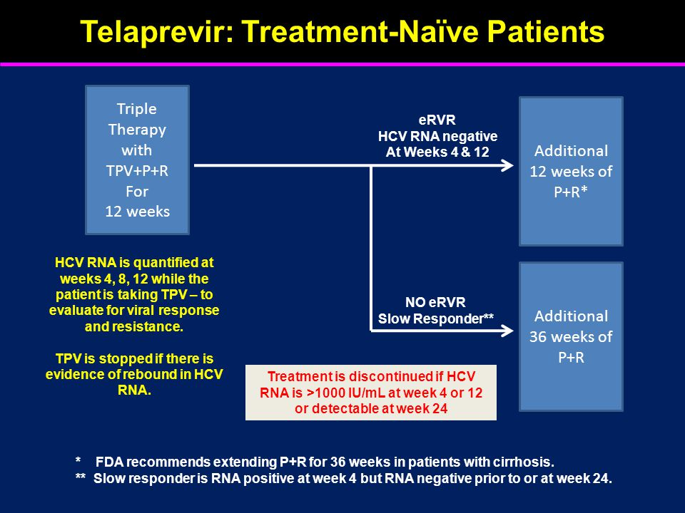 Telaprevir: Treatment-Naïve Patients Triple Therapy with TPV+P+R For 12 weeks Additional 12 weeks of P+R* Additional 36 weeks of P+R eRVR HCV RNA negative At Weeks 4 & 12 NO eRVR Slow Responder** HCV RNA is quantified at weeks 4, 8, 12 while the patient is taking TPV – to evaluate for viral response and resistance.