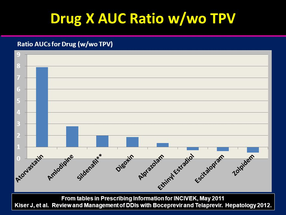 Ratio AUCs for Drug (w/wo TPV) From tables in Prescribing Information for INCIVEK, May 2011 Kiser J, et al.