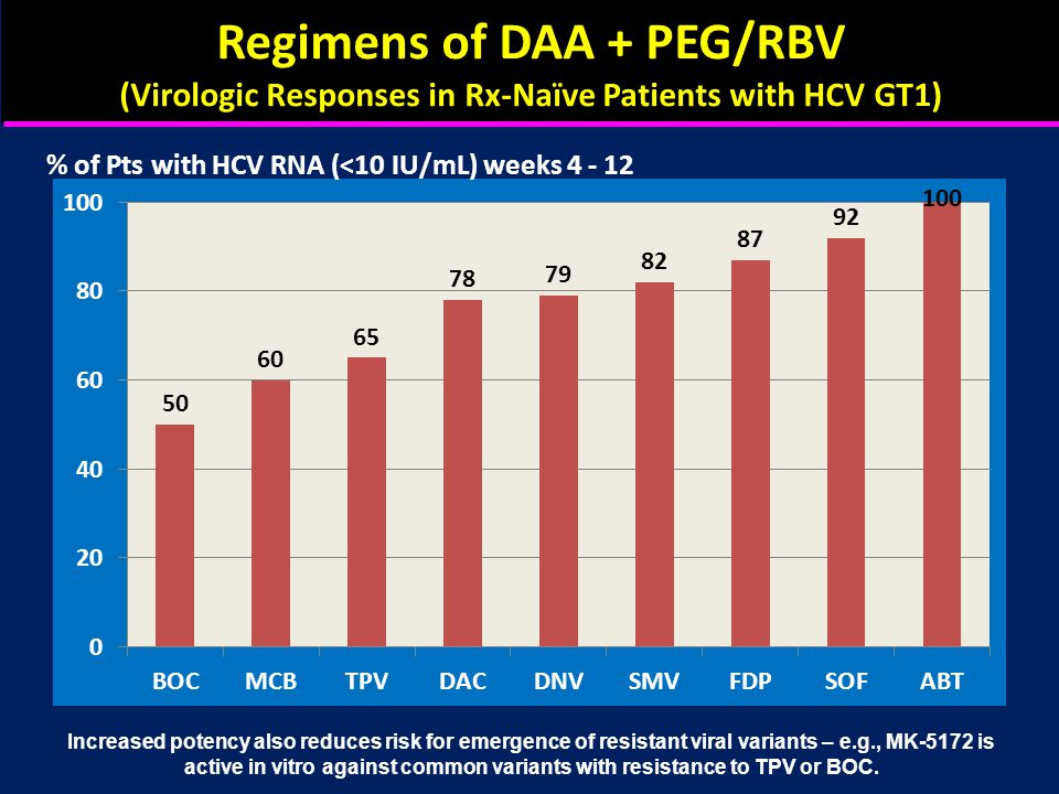 Regimens of DAA + PEG/RBV (Virologic Responses in Rx-Naïve Patients with HCV GT1) % of Pts with HCV RNA (<10 IU/mL) weeks 4 - 12 Increased potency also reduces risk for emergence of resistant viral variants – e.g., MK-5172 is active in vitro against common variants with resistance to TPV or BOC.