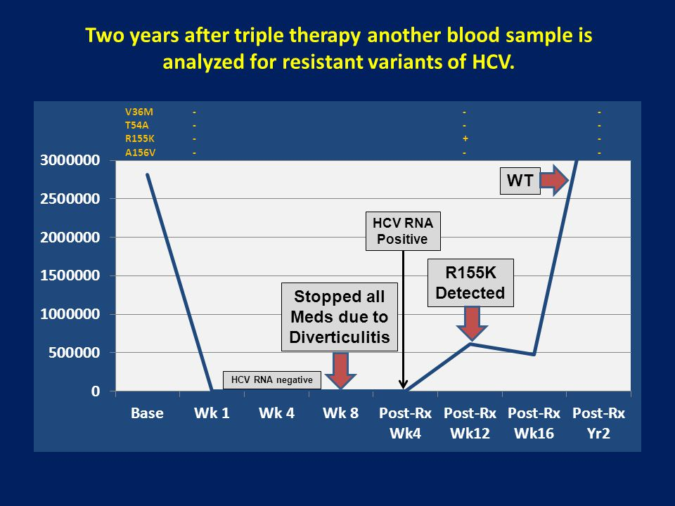 Two years after triple therapy another blood sample is analyzed for resistant variants of HCV.