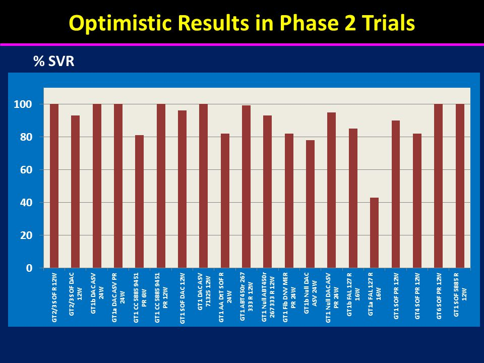 Optimistic Results in Phase 2 Trials % SVR