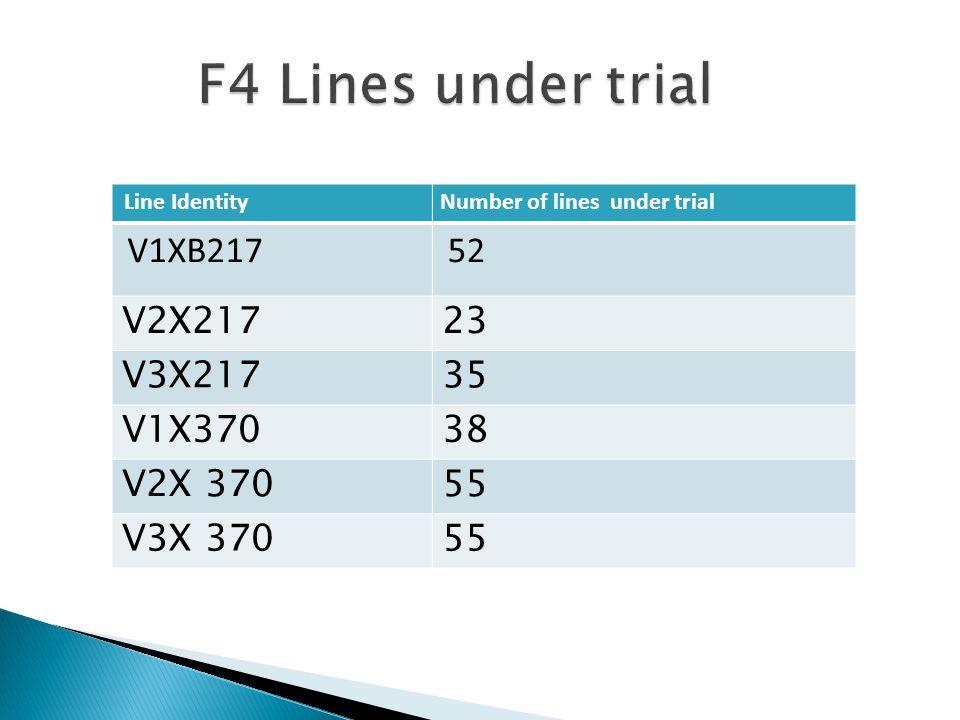 Line IdentityNumber of lines under trial V1XB217 52 V2X21723 V3X21735 V1X37038 V2X 37055 V3X 37055