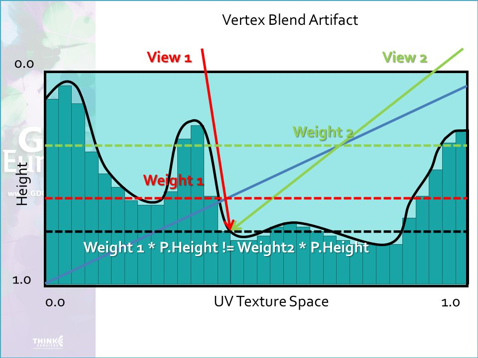 Vertex Blend Artifact Height 0.0 1.0 UV Texture Space View 1 View 2 Weight 2 Weight 1 Weight 1 * P.Height != Weight2 * P.Height