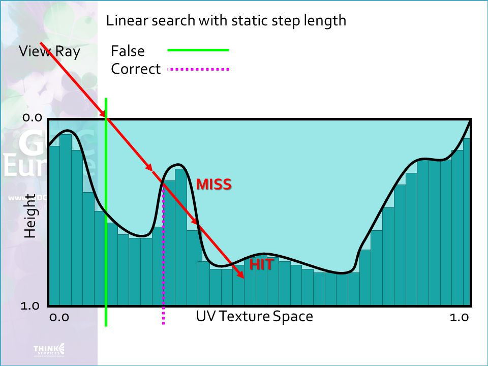 View Ray False Height 0.0 1.0 UV Texture Space Correct Linear search with static step length HIT MISS