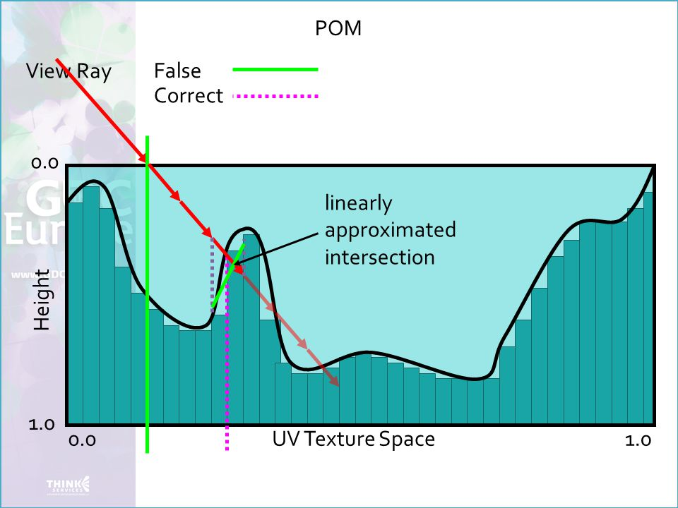 View Ray False Height 0.0 1.0 UV Texture Space Correct POM linearly approximated intersection