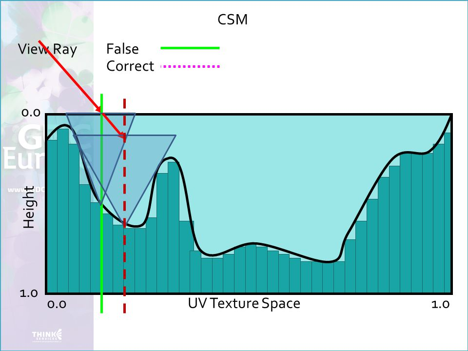View Ray False Height 0.0 1.0 UV Texture Space Correct CSM