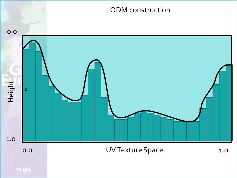 QDM construction z Height 0.0 1.0 UV Texture Space