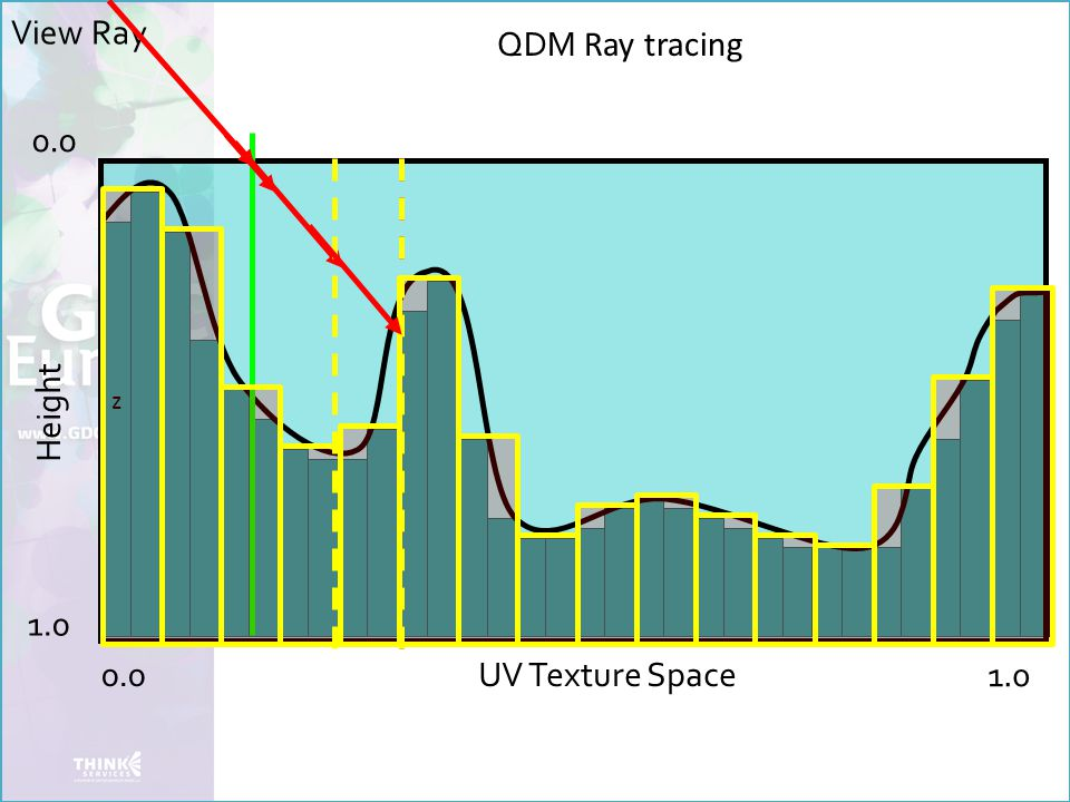 QDM Ray tracing z Height 0.0 1.0 UV Texture Space View Ray