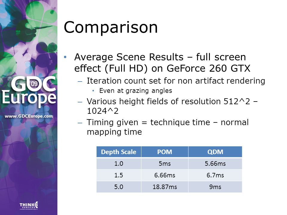 Comparison Average Scene Results – full screen effect (Full HD) on GeForce 260 GTX – Iteration count set for non artifact rendering Even at grazing angles – Various height fields of resolution 512^2 – 1024^2 – Timing given = technique time – normal mapping time Depth ScalePOMQDM 1.05ms5.66ms 1.56.66ms6.7ms 5.018.87ms9ms