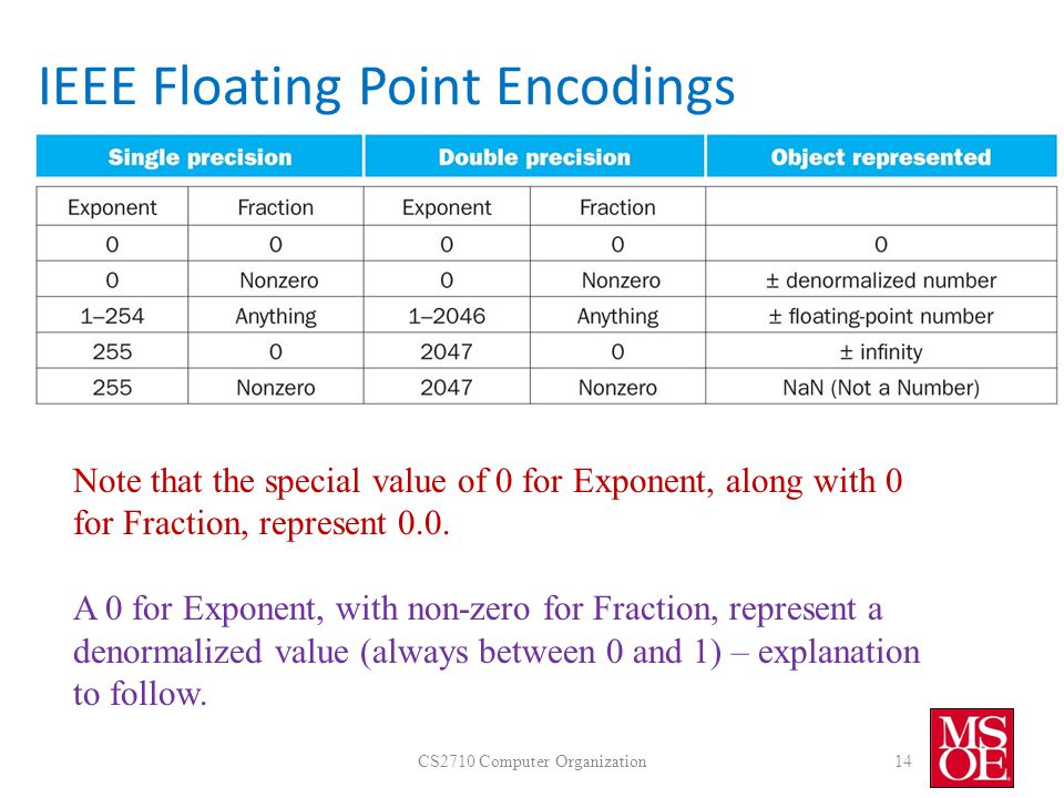 IEEE Floating Point Encodings CS2710 Computer Organization14 Note that the special value of 0 for Exponent, along with 0 for Fraction, represent 0.0.