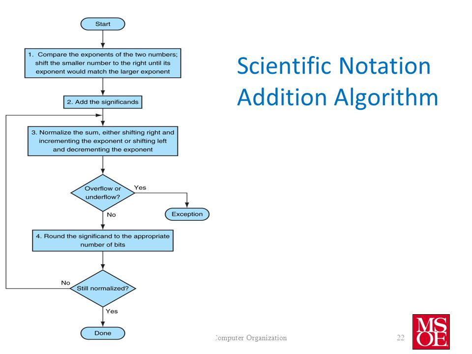 Scientific Notation Addition Algorithm CS2710 Computer Organization22