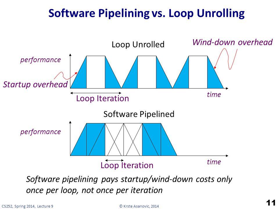 © Krste Asanovic, 2014CS252, Spring 2014, Lecture 9 Software Pipelining vs.